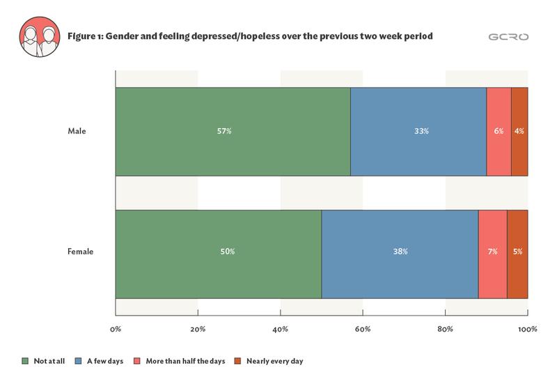 Depression graph 1