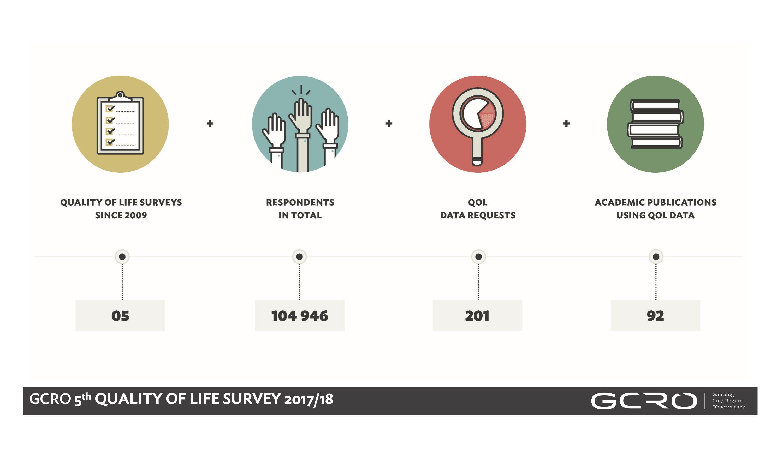 5 QoL surveys