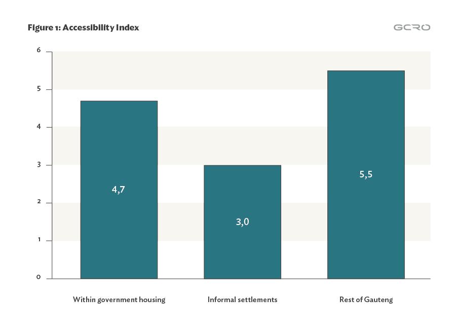 June_Graph 1 Access index